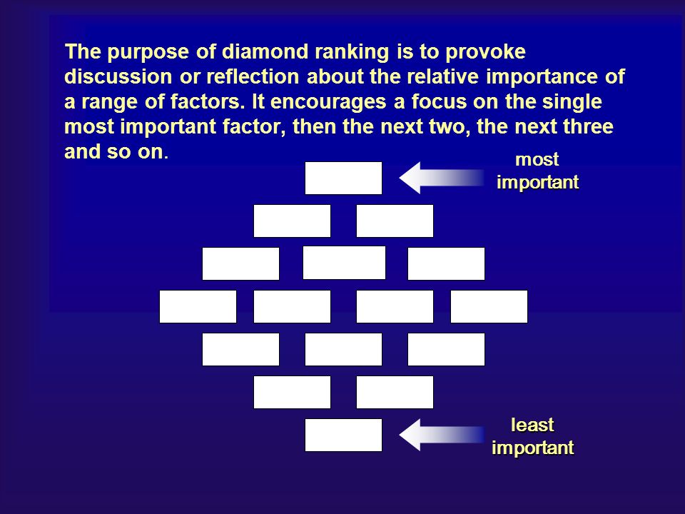 The purpose of diamond ranking is to provoke discussion or reflection about the relative importance of a range of factors.