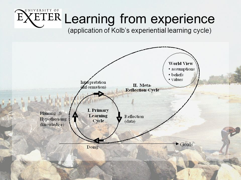 Learning from experience (application of Kolbs experiential learning cycle)