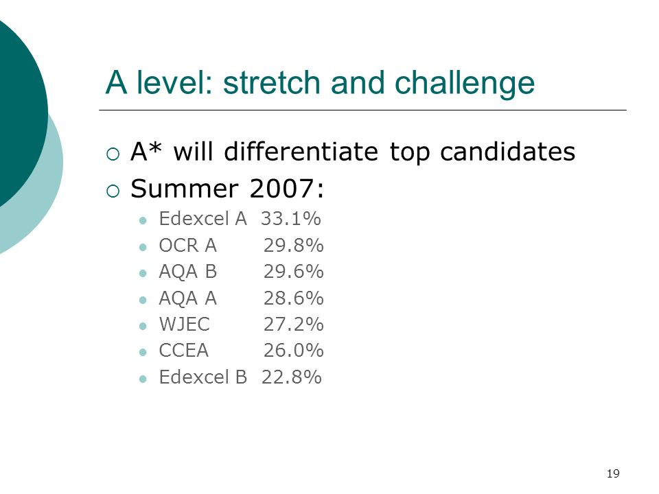 19 A level: stretch and challenge A* will differentiate top candidates Summer 2007: Edexcel A 33.1% OCR A 29.8% AQA B 29.6% AQA A 28.6% WJEC 27.2% CCEA 26.0% Edexcel B 22.8%