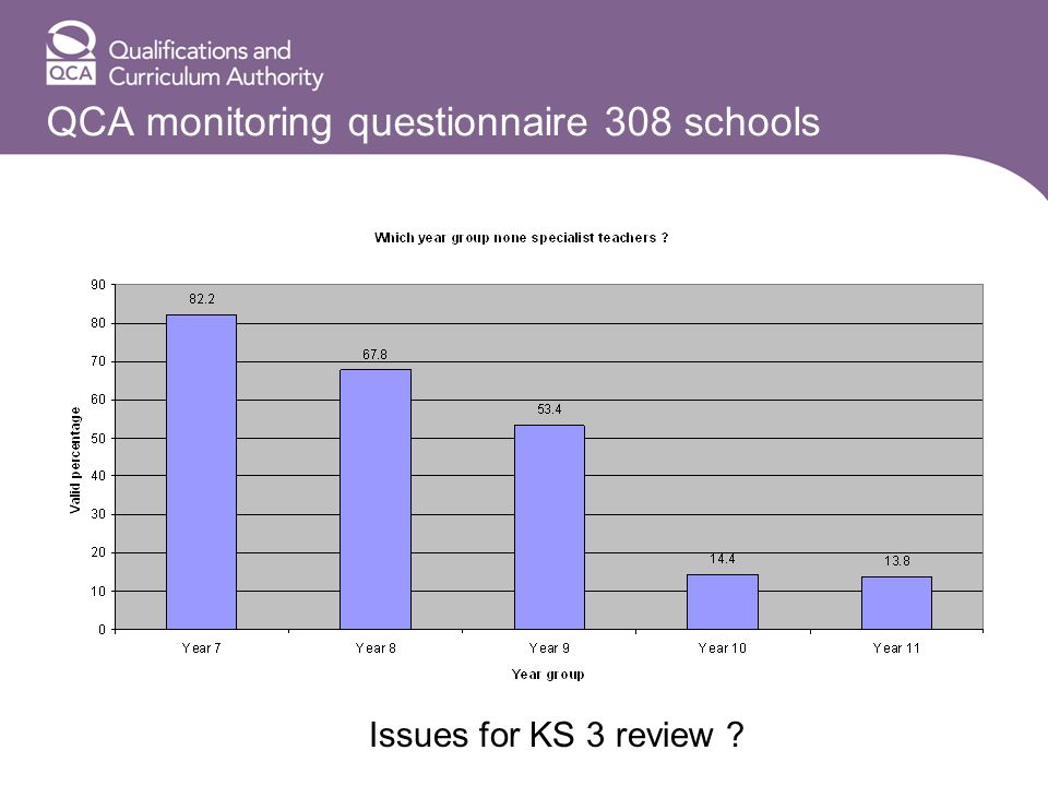QCA monitoring questionnaire 308 schools Issues for KS 3 review