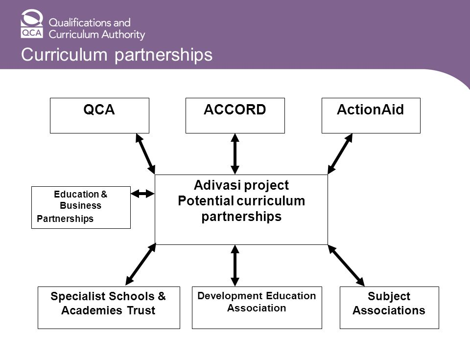 Curriculum partnerships Adivasi project Potential curriculum partnerships QCAACCORDActionAid Specialist Schools & Academies Trust Development Education Association Subject Associations Education & Business Partnerships Trust