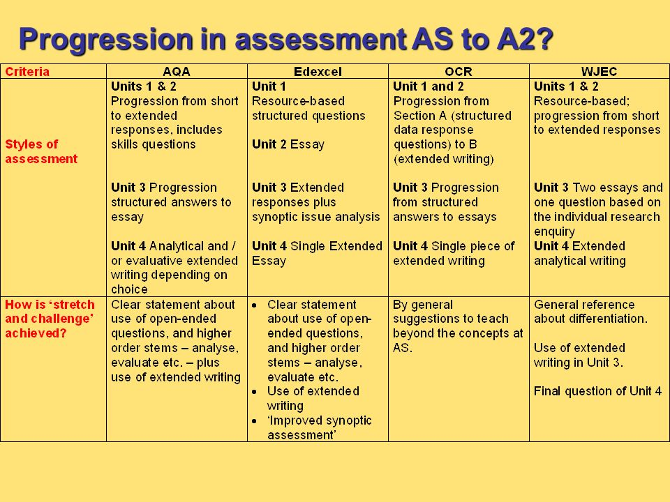 Progression in assessment AS to A2