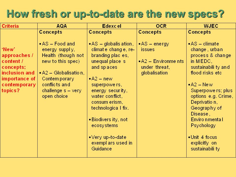 How fresh or up-to-date are the new specs