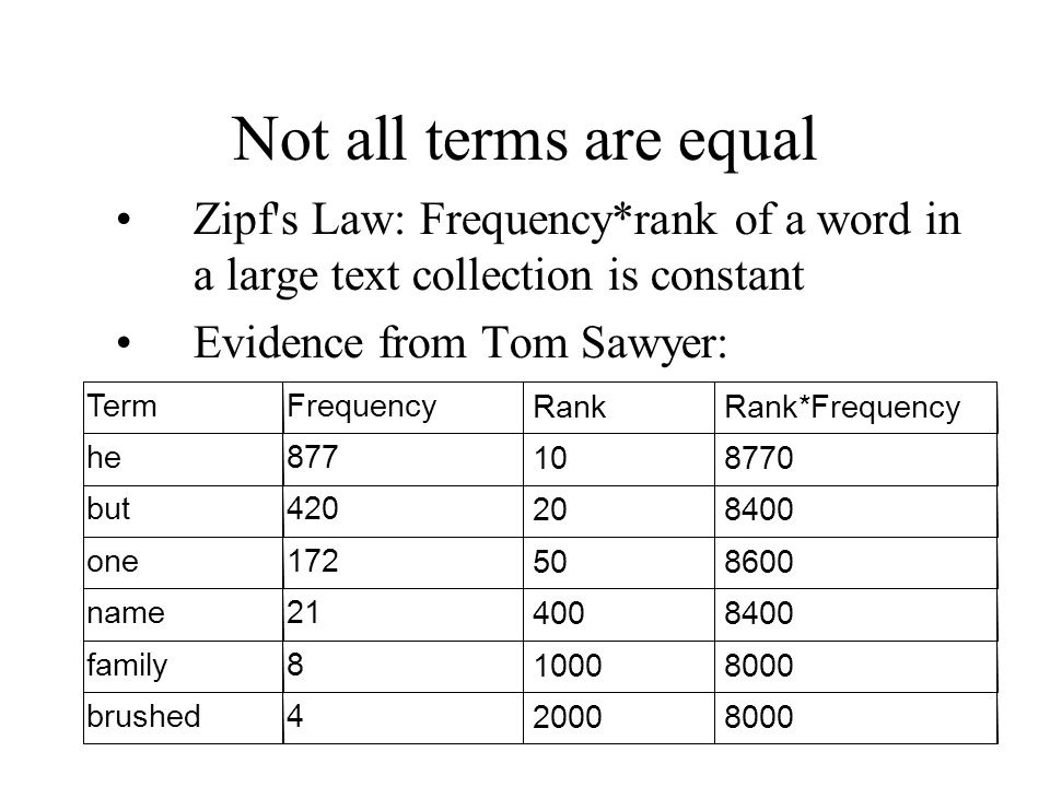 Not all terms are equal Zipf s Law: Frequency*rank of a word in a large text collection is constant Evidence from Tom Sawyer: TermFrequency RankRank*Frequency he877 108770 but420 208400 one172 508600 name21 4008400 family8 10008000 brushed4 20008000