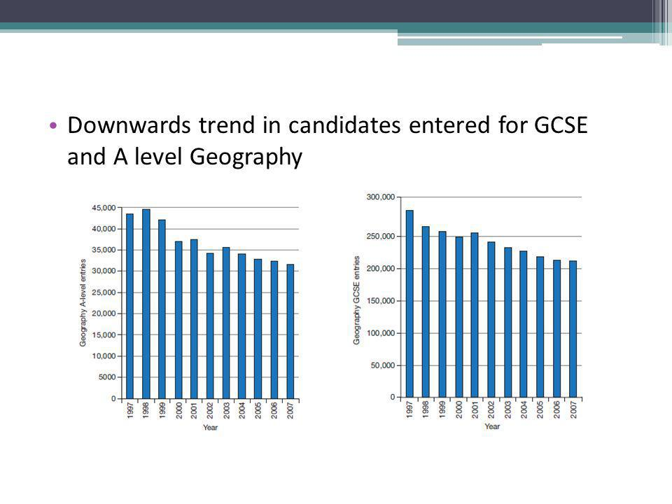 Downwards trend in candidates entered for GCSE and A level Geography