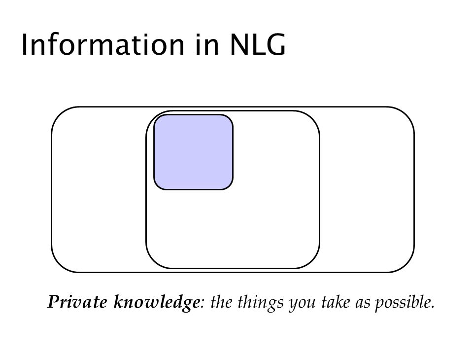 Information in NLG Private knowledge: the things you take as possible.