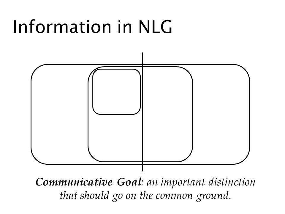 Information in NLG Communicative Goal: an important distinction that should go on the common ground.