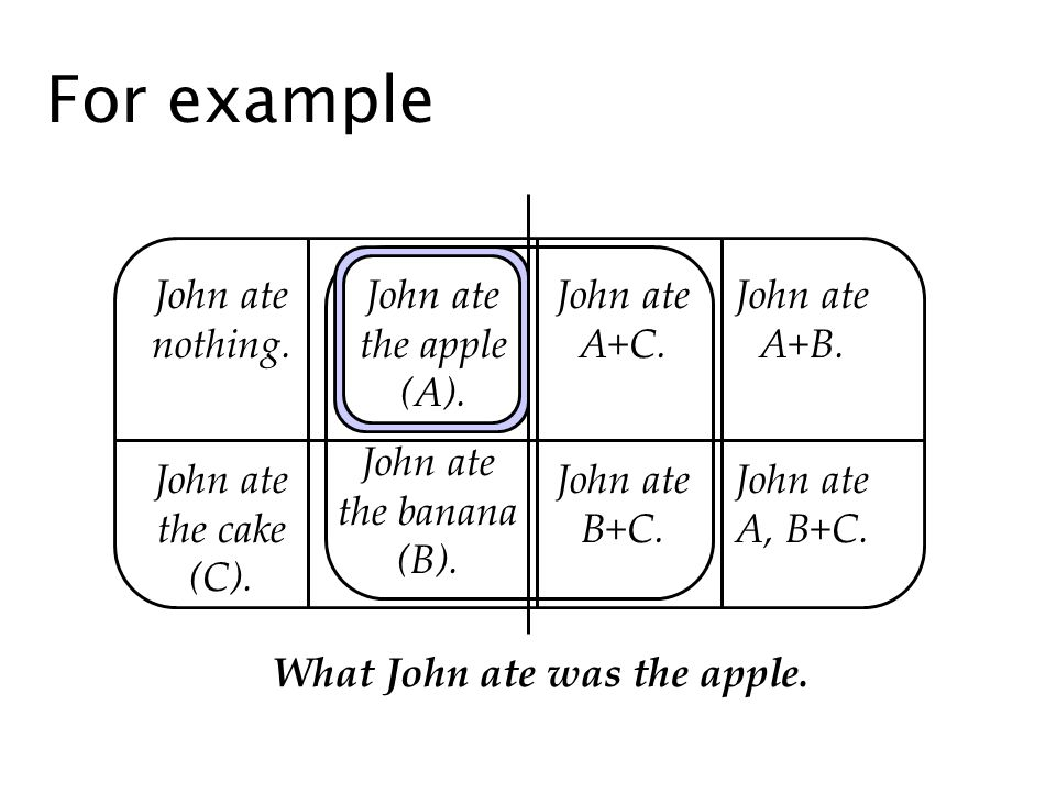 For example John ate nothing. John ate the cake (C).