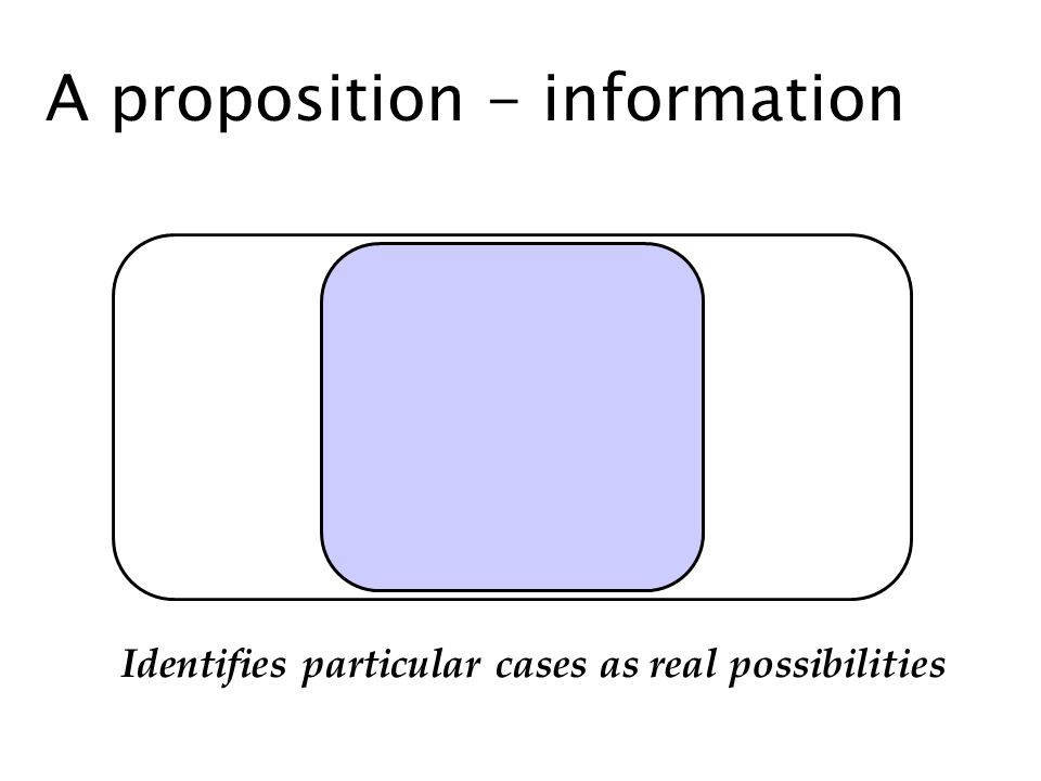 A proposition - information Identifies particular cases as real possibilities