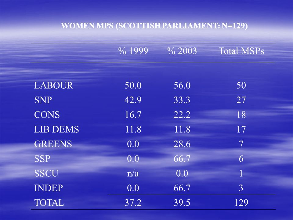 WOMEN MPS (SCOTTISH PARLIAMENT: N=129) % 1999% 2003Total MSPs LABOUR50.056.050 SNP42.933.327 CONS16.722.218 LIB DEMS11.8 17 GREENS0.028.67 SSP0.066.76 SSCUn/a0.01 INDEP0.066.73 TOTAL37.239.5129