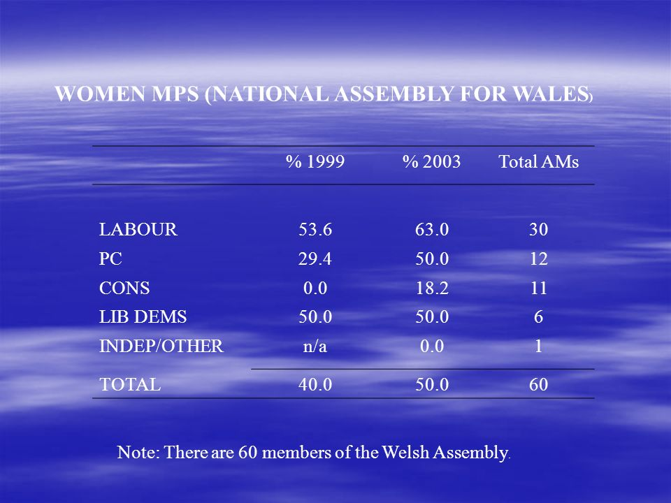 WOMEN MPS (NATIONAL ASSEMBLY FOR WALES ) % 1999% 2003Total AMs LABOUR53.663.030 PC29.450.012 CONS0.018.211 LIB DEMS50.0 6 INDEP/OTHERn/a0.01 TOTAL40.050.060 Note: There are 60 members of the Welsh Assembly.
