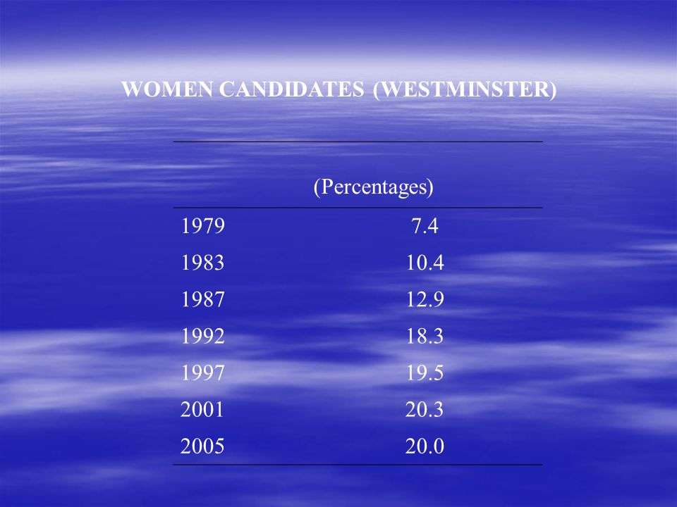 WOMEN CANDIDATES (WESTMINSTER) (Percentages) 19797.4 198310.4 198712.9 199218.3 199719.5 200120.3 200520.0