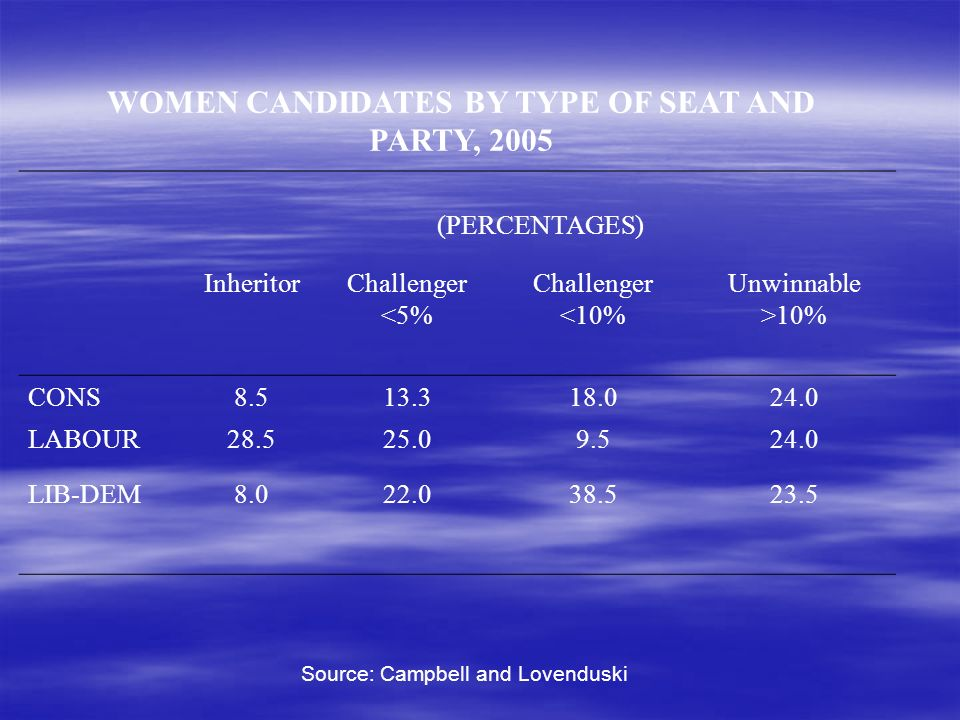 WOMEN CANDIDATES BY TYPE OF SEAT AND PARTY, 2005 (PERCENTAGES) InheritorChallenger <5% Challenger <10% Unwinnable >10% CONS8.513.318.024.0 LABOUR28.525.09.524.0 LIB-DEM8.022.038.523.5 Source: Campbell and Lovenduski