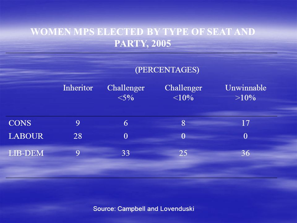 WOMEN MPS ELECTED BY TYPE OF SEAT AND PARTY, 2005 (PERCENTAGES) InheritorChallenger <5% Challenger <10% Unwinnable >10% CONS96817 LABOUR28000 LIB-DEM9332536 Source: Campbell and Lovenduski
