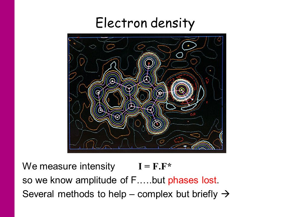 Electron density We measure intensity I = F.F* so we know amplitude of F.….but phases lost.