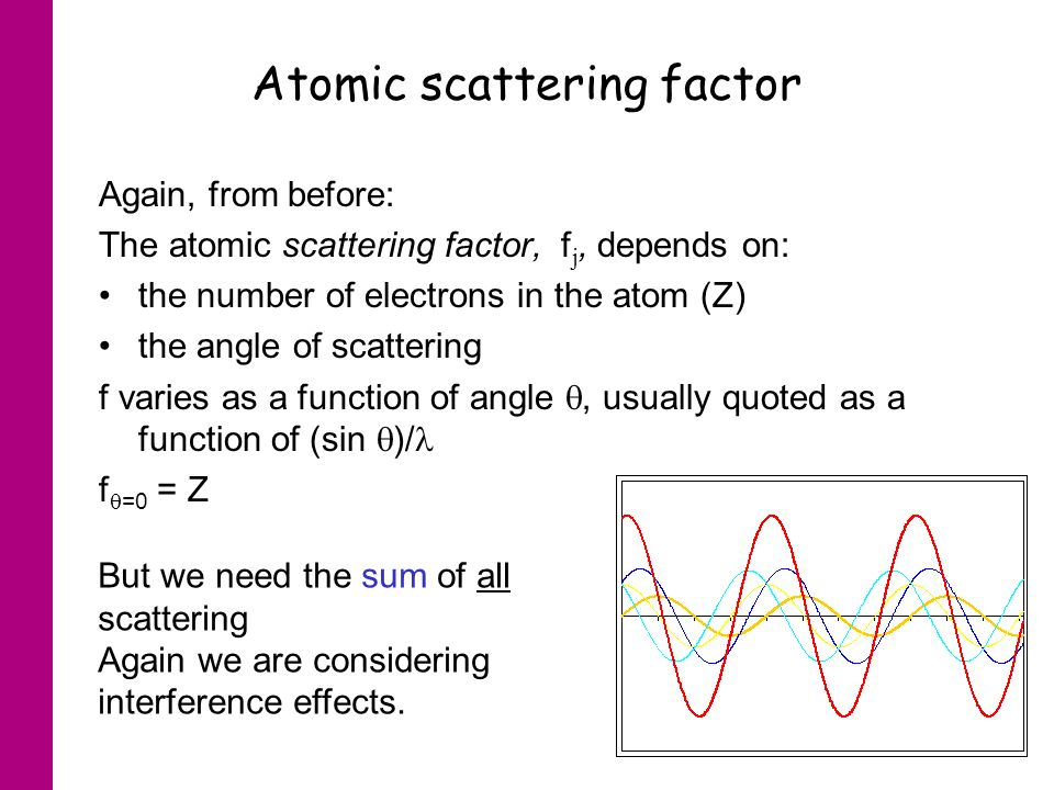 Atomic scattering factor Again, from before: The atomic scattering factor, f j, depends on: the number of electrons in the atom (Z) the angle of scattering f varies as a function of angle, usually quoted as a function of (sin )/ f =0 = Z But we need the sum of all scattering Again we are considering interference effects.