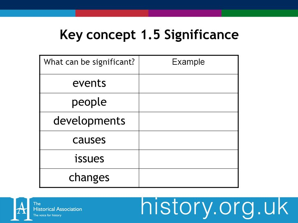 Key concept 1.5 Significance What can be significant.