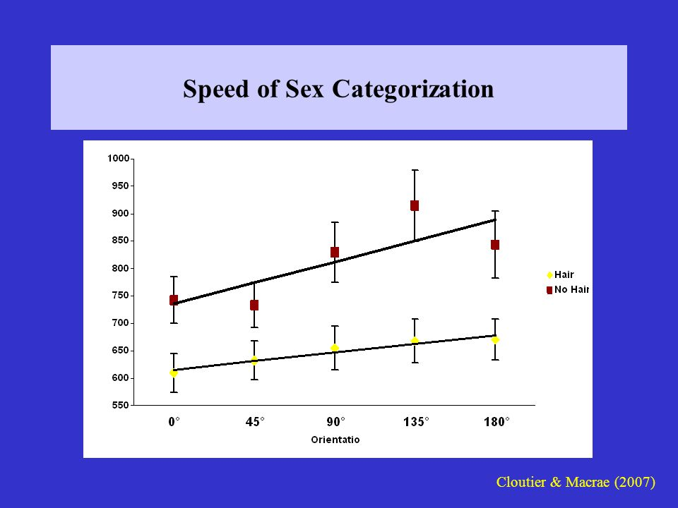 Speed of Sex Categorization Cloutier & Macrae (2007)