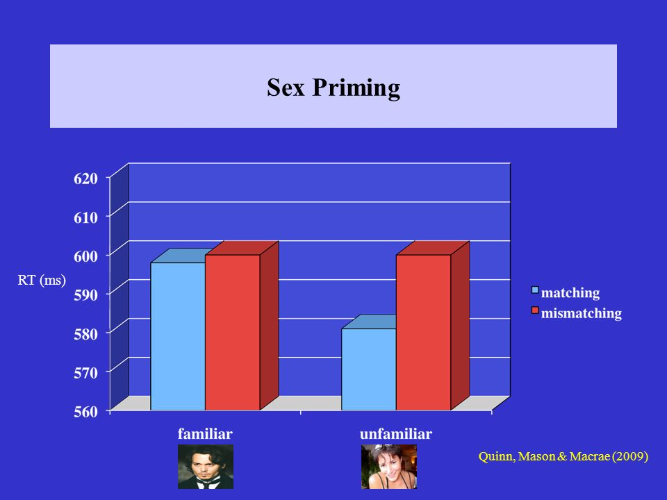 Sex Priming RT (ms) Quinn, Mason & Macrae (2009)
