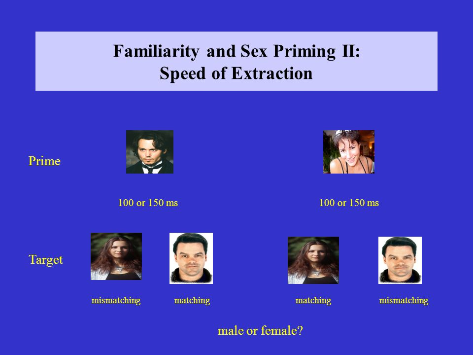 Familiarity and Sex Priming II: Speed of Extraction Prime Target mismatchingmatching mismatching 100 or 150 ms male or female