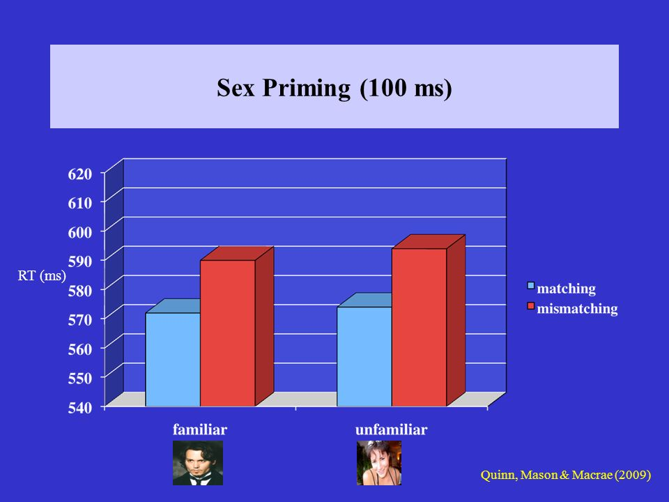 Sex Priming (100 ms) RT (ms) Quinn, Mason & Macrae (2009)