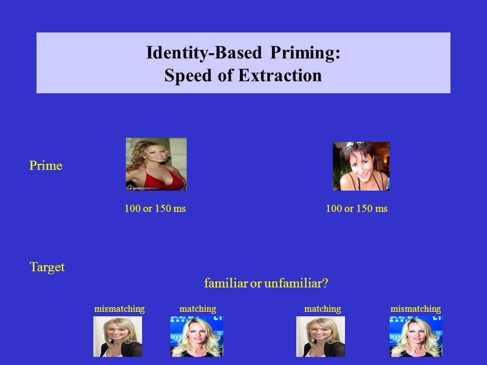 Identity-Based Priming: Speed of Extraction Prime Target mismatchingmatching mismatching 100 or 150 ms familiar or unfamiliar