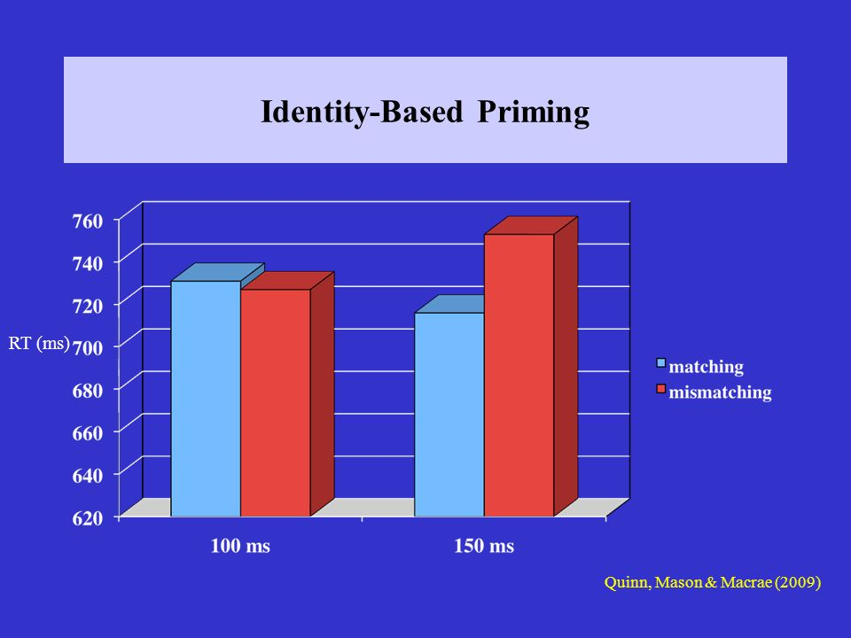 Identity-Based Priming RT (ms) Quinn, Mason & Macrae (2009)