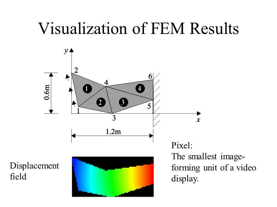 Visualization of FEM Results Displacement field Pixel: The smallest image- forming unit of a video display.