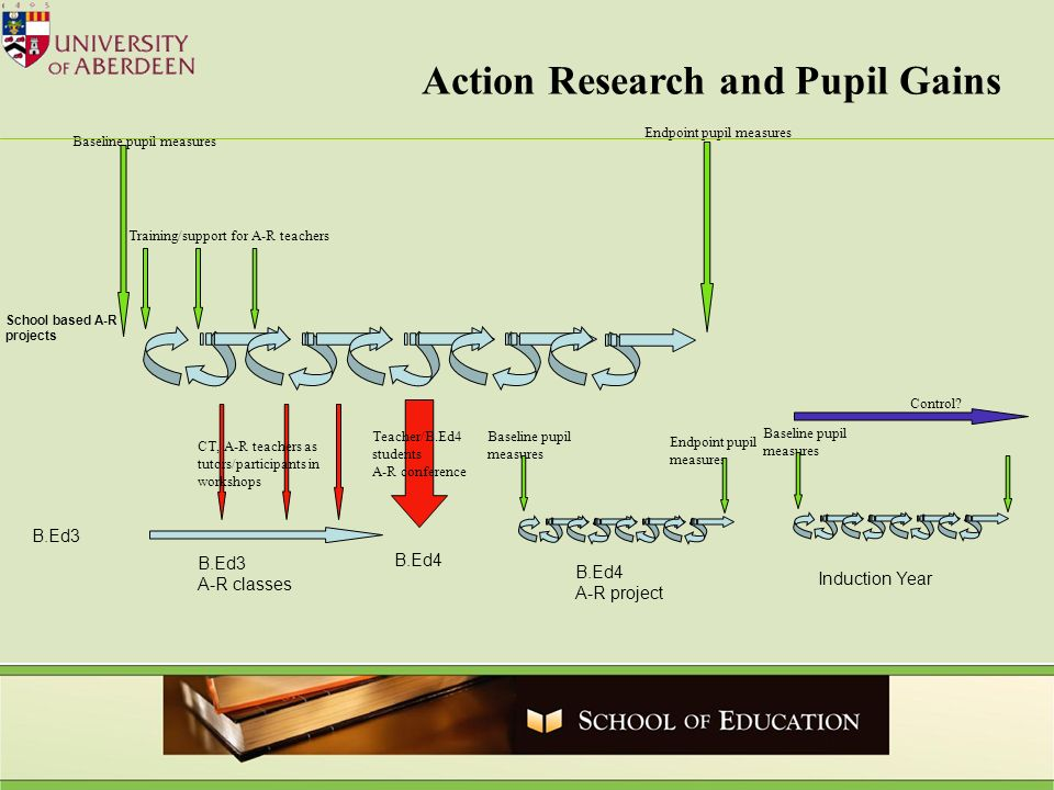 School based A-R projects B.Ed3 A-R classes CT, A-R teachers as tutors/participants in workshops B.Ed4 A-R project B.Ed4 B.Ed3 Teacher/B.Ed4 students A-R conference Training/support for A-R teachers Baseline pupil measures Baseline pupil measures Endpoint pupil measures Endpoint pupil measures Baseline pupil measures Control.