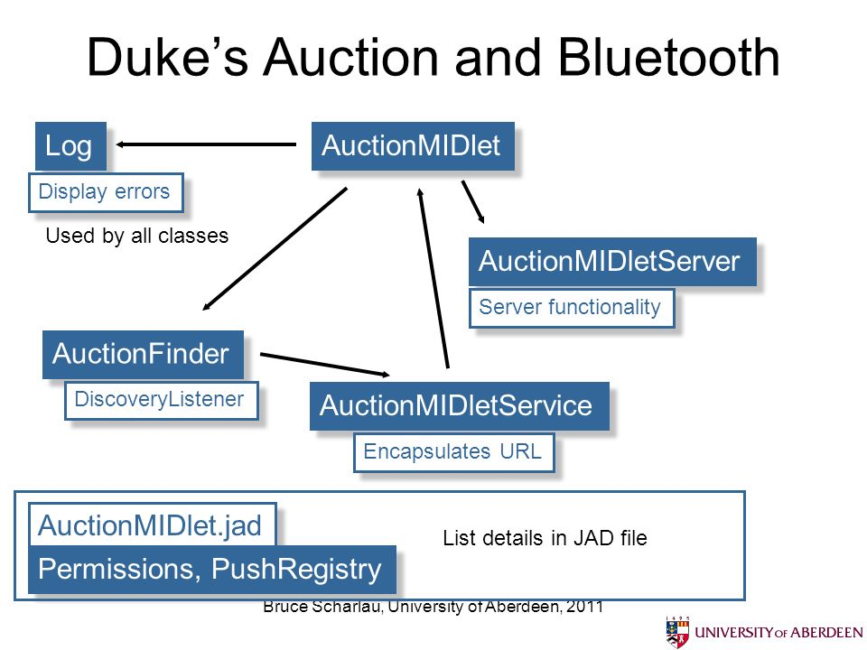 Bruce Scharlau, University of Aberdeen, 2011 Dukes Auction and Bluetooth AuctionMIDlet AuctionMIDletServer AuctionMIDletService AuctionFinder Log DiscoveryListener Encapsulates URL Server functionality Display errors AuctionMIDlet.jad Permissions, PushRegistry List details in JAD file Used by all classes