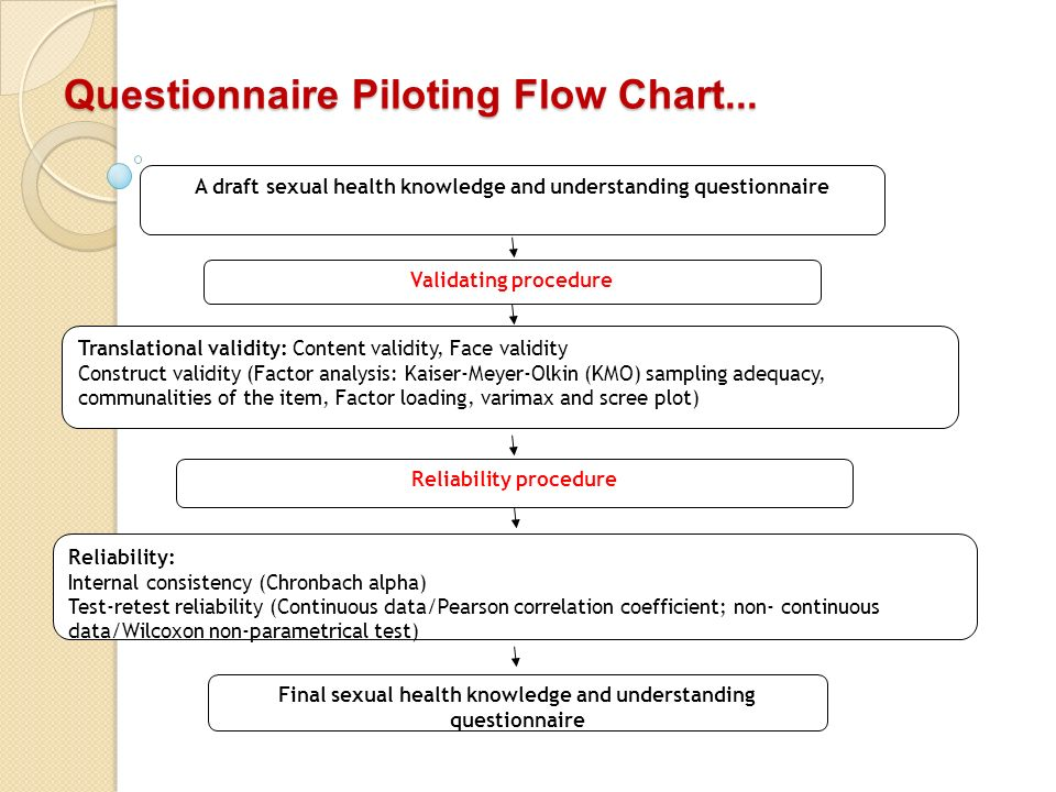 A draft sexual health knowledge and understanding questionnaire Validating procedure Translational validity: Content validity, Face validity Construct validity (Factor analysis: Kaiser-Meyer-Olkin (KMO) sampling adequacy, communalities of the item, Factor loading, varimax and scree plot) Final sexual health knowledge and understanding questionnaire Reliability procedure Reliability: Internal consistency (Chronbach alpha) Test-retest reliability (Continuous data/Pearson correlation coefficient; non- continuous data/Wilcoxon non-parametrical test) Questionnaire Piloting Flow Chart...