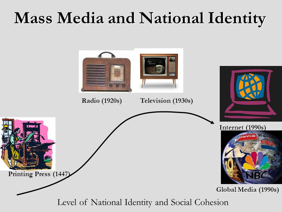Mass Media and National Identity Printing Press (1447) Television (1930s) Internet Internet (1990s) Radio (1920s) Level of National Identity and Social Cohesion Global Media Global Media (1990s)