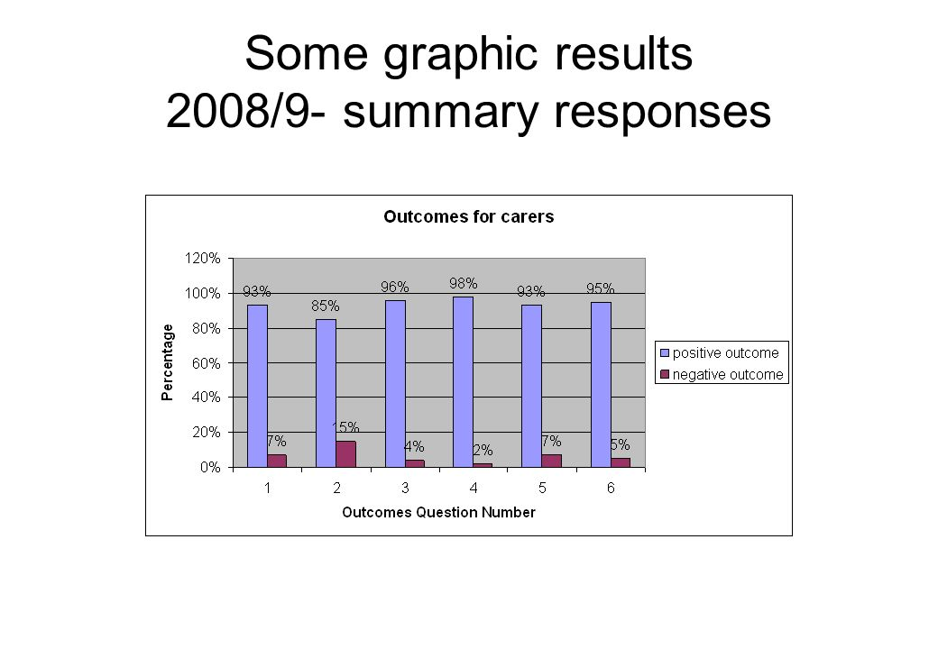Some graphic results 2008/9- summary responses