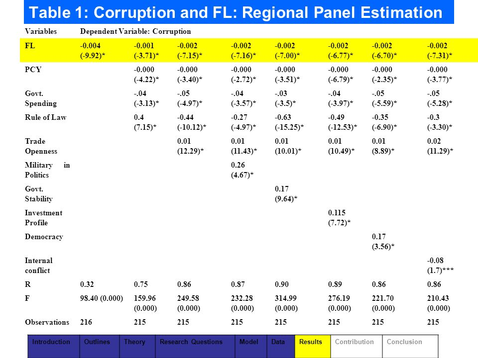 Table 1: Corruption and FL: Regional Panel Estimation VariablesDependent Variable: Corruption FL-0.004 (-9.92)* -0.001 (-3.71)* -0.002 (-7.15)* -0.002 (-7.16)* -0.002 (-7.00)* -0.002 (-6.77)* -0.002 (-6.70)* -0.002 (-7.31)* PCY-0.000 (-4.22)* -0.000 (-3.40)* -0.000 (-2.72)* -0.000 (-3.51)* -0.000 (-6.79)* -0.000 (-2.35)* -0.000 (-3.77)* Govt.