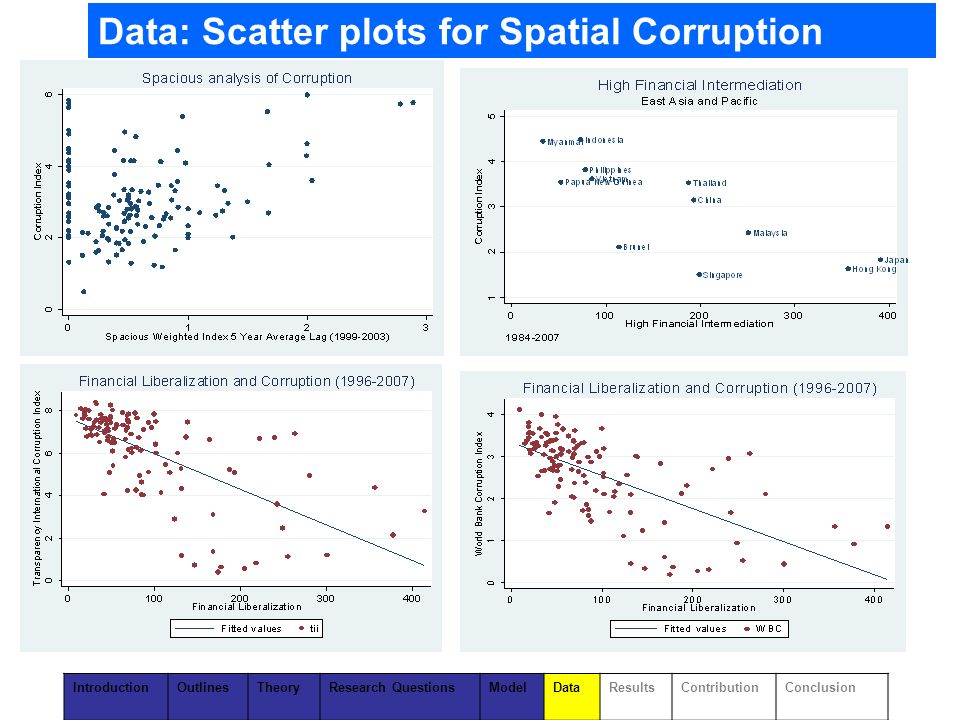 Data: Scatter plots for Spatial Corruption IntroductionOutlinesTheoryResearch QuestionsModelDataResultsContributionConclusion