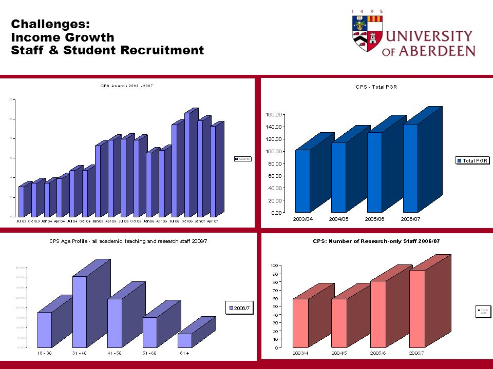 Challenges: Income Growth Staff & Student Recruitment