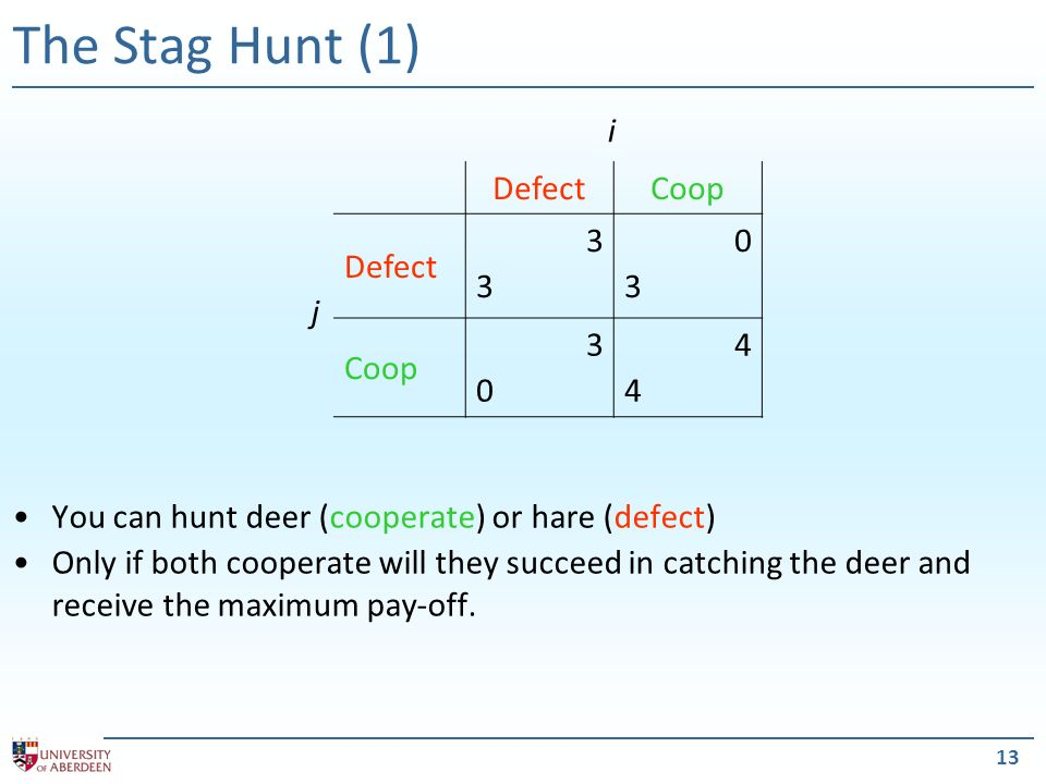 13 The Stag Hunt (1) You can hunt deer (cooperate) or hare (defect) Only if both cooperate will they succeed in catching the deer and receive the maximum pay-off.