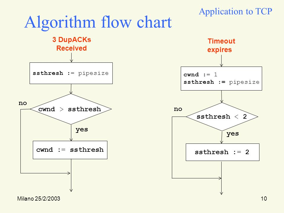 Milano 25/2/200310 Algorithm flow chart ssthresh := pipesize 3 DupACKs Received cwnd > ssthresh yes cwnd := ssthresh no Timeout expires cwnd := 1 ssthresh := pipesize ssthresh < 2 yes ssthresh := 2 no Application to TCP