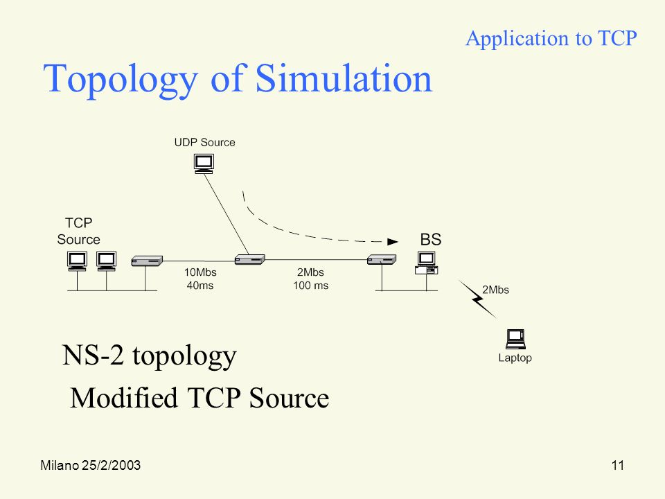 Milano 25/2/200311 Topology of Simulation NS-2 topology Modified TCP Source Application to TCP