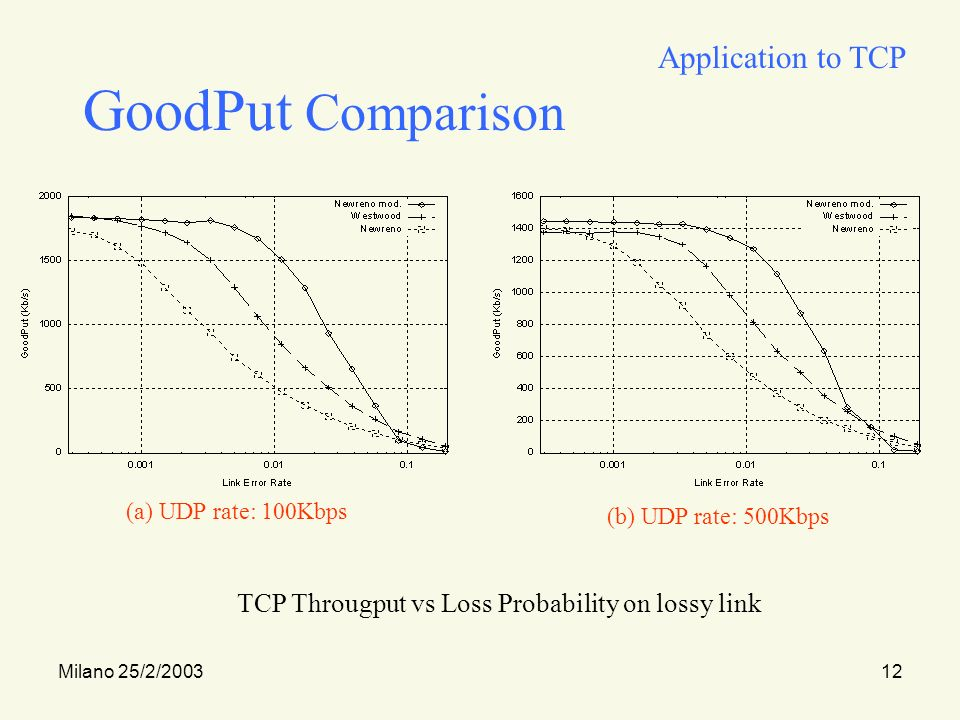 Milano 25/2/200312 GoodPut Comparison (a) UDP rate: 100Kbps (b) UDP rate: 500Kbps Application to TCP TCP Througput vs Loss Probability on lossy link