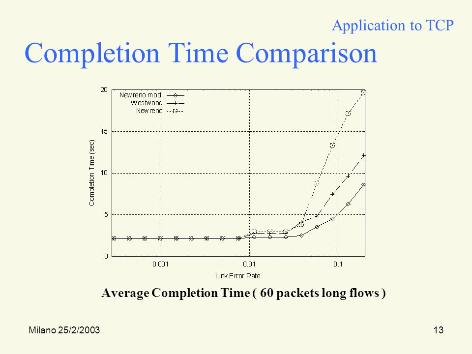 Milano 25/2/200313 Completion Time Comparison Average Completion Time ( 60 packets long flows ) Application to TCP