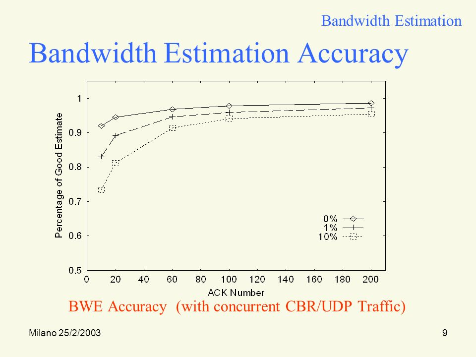 Milano 25/2/20039 Bandwidth Estimation Accuracy BWE Accuracy (with concurrent CBR/UDP Traffic) Bandwidth Estimation