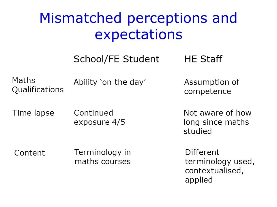 Mismatched perceptions and expectations School/FE StudentHE Staff Maths Qualifications Ability on the day Assumption of competence Time lapseContinued exposure 4/5 Not aware of how long since maths studied Content Different terminology used, contextualised, applied Terminology in maths courses