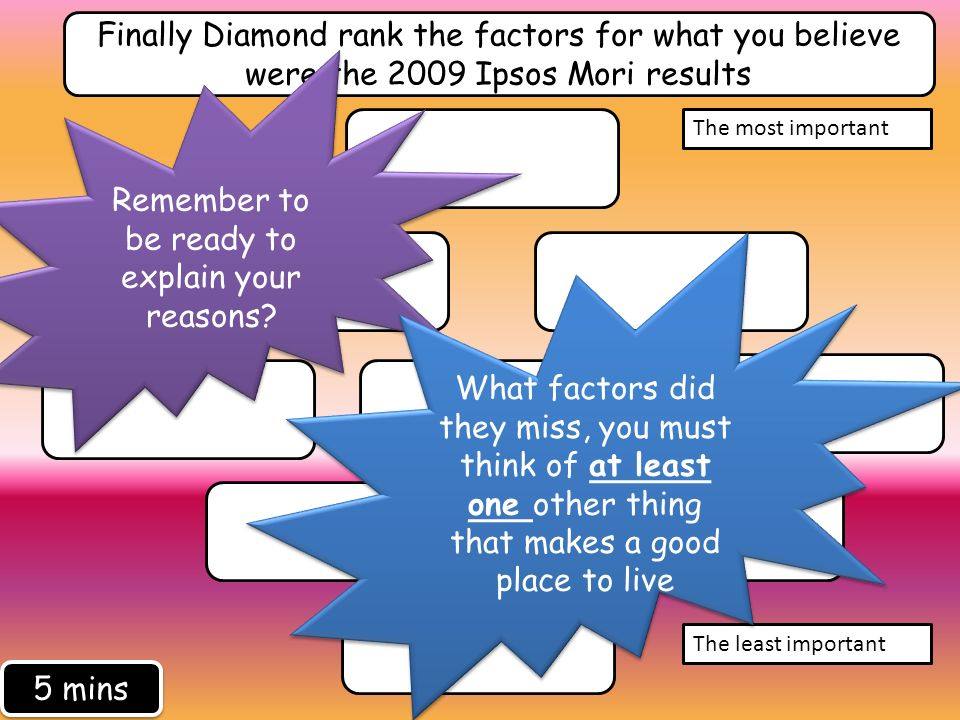 Finally Diamond rank the factors for what you believe were the 2009 Ipsos Mori results The most important The least important Remember to be ready to explain your reasons.
