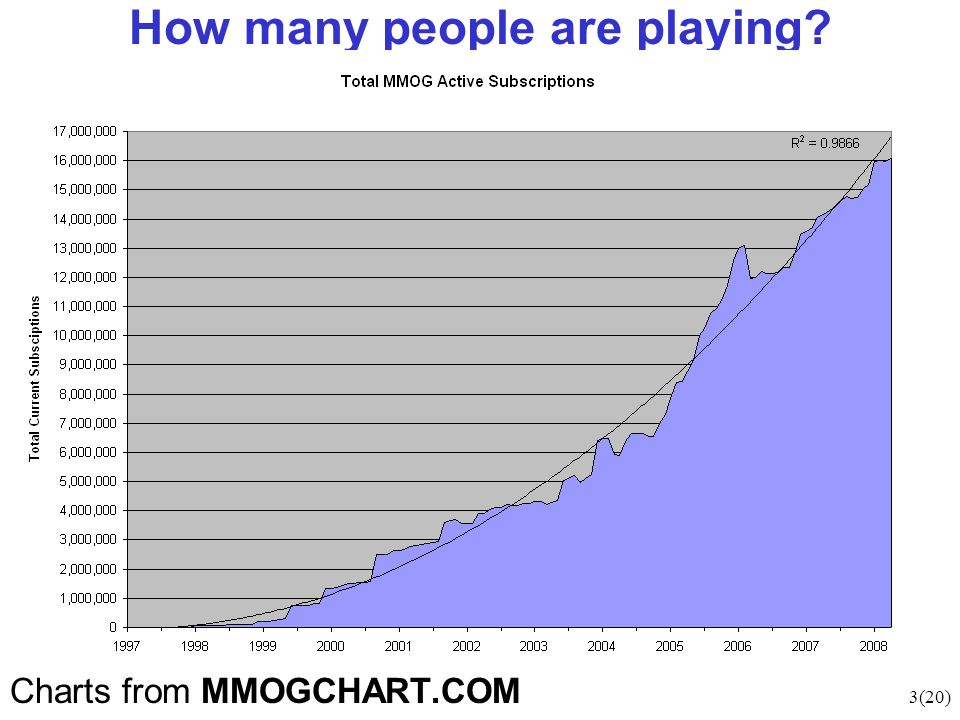 3(20) How many people are playing Charts from MMOGCHART.COM