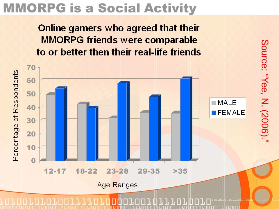 MMORPG is a Social Activity Source: Yee, N. (2006).