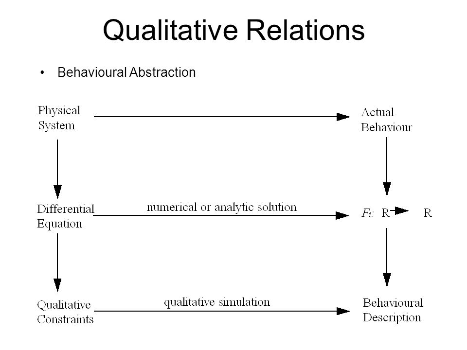 Qualitative Relations Behavioural Abstraction