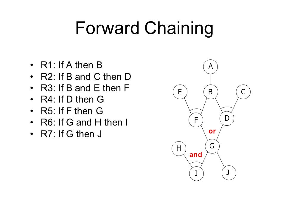 Forward Chaining B F A G C D E H I R1: If A then B R2: If B and C then D R3: If B and E then F R4: If D then G R5: If F then G R6: If G and H then I R7: If G then J J and or