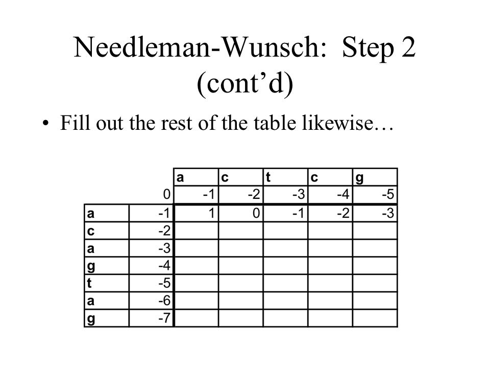 Needleman-Wunsch: Step 2 (contd) Fill out the rest of the table likewise…
