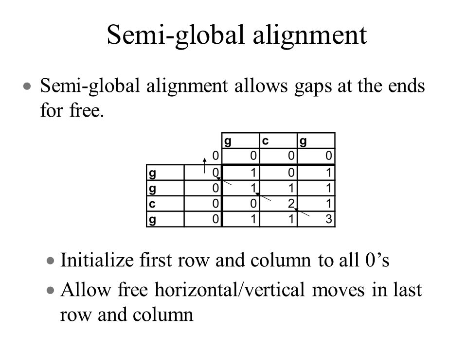 Initialize first row and column to all 0s Allow free horizontal/vertical moves in last row and column Semi-global alignment